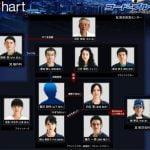 コードブルー3 相関図は?2017年のキャスト一覧表!伊野尾慧と柳葉敏郎は出演するのか?